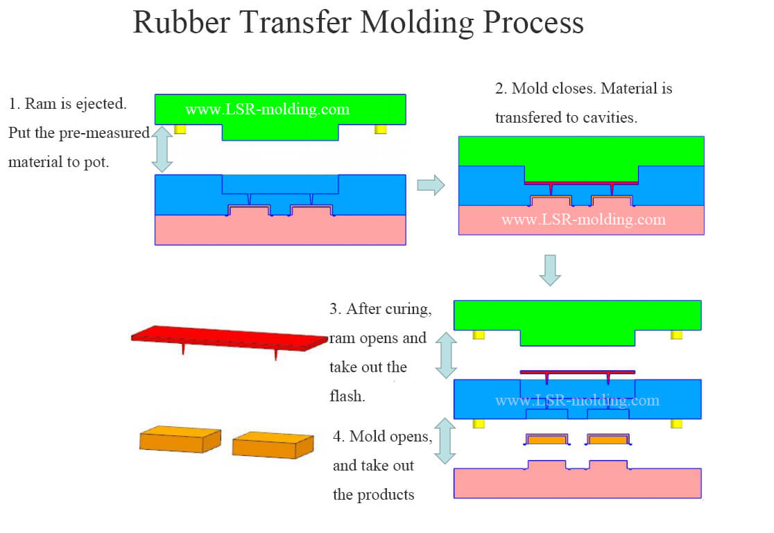 silicone rubber transfer molding manufacturing process