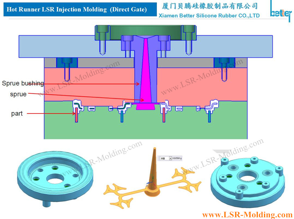 Hot Runner LSR Injection Mold